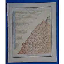 Vintage 1885 TALLEST MOUNTAINS & LONGEST RIVERS ATLAS ILLUSTRATION 101818