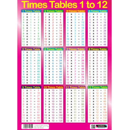 Sumbox girls educational times tables maths sums poster for 1 to 12 times table games