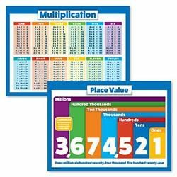 2 Pack - Multiplication Tables & Place Value Math Poster Set LAMINATED 18'' x 24''