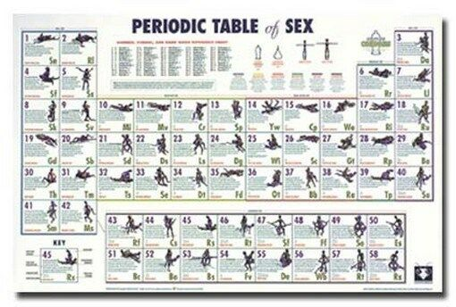 The periodic table of sex