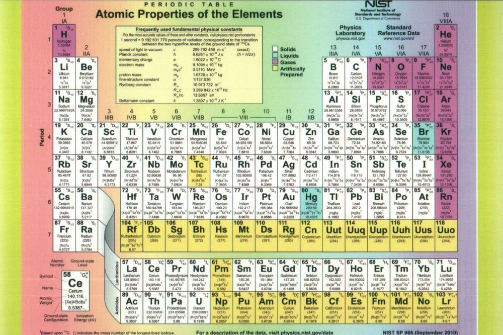 The Periodic Table Chemical Elements Atomic Properties Chemistry