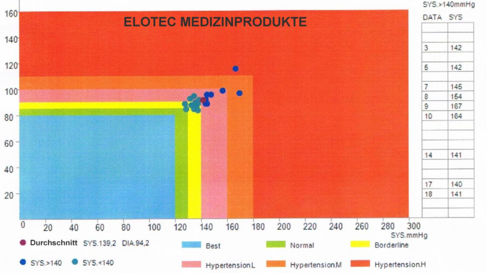 220 V Blutdruckmessgerät Oberarm PC Langzeit Software..