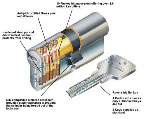 Euro Cylinder Cisa Astral S High Security Upvc Barrel Door
