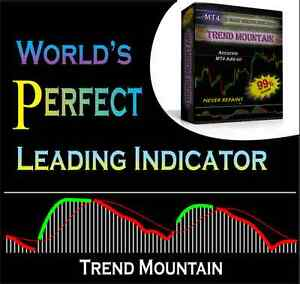 Forex indicator does not repaint