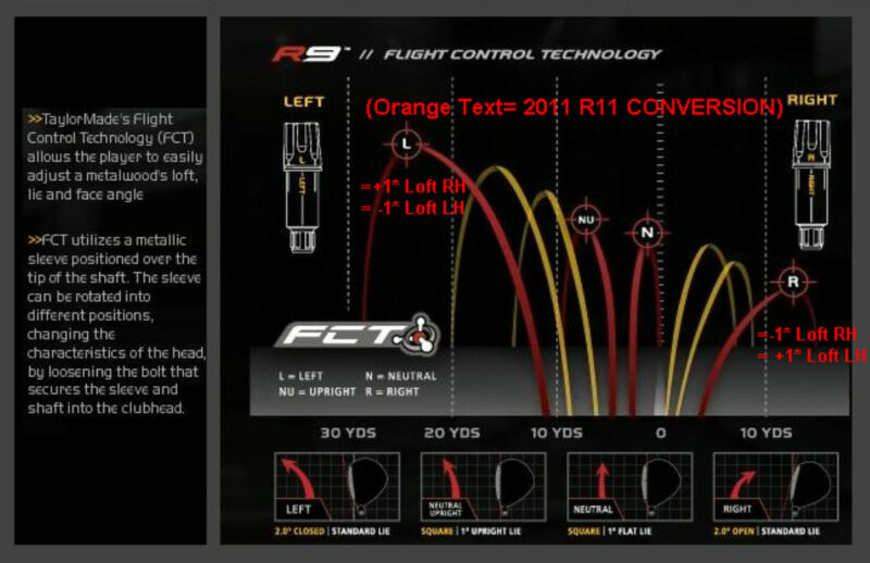 ADJUSTING LOFT ON R11 DRIVERS DOWNLOAD