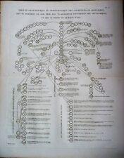 GRAVURE ORIGINALE Tableau généalogique Khaliphes Abbassides EMPIRE OTTOMAN 1787