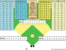 Advanced Statis Pro Baseball Printed Game