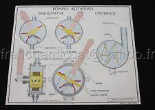 C920 Affiche Scolaire Vintage Rossignol Filtres Pompes rotatives filtre charbon