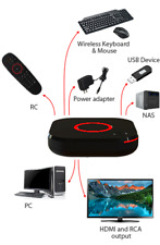 MAG 324  IPTV BOX HEVC H.265 Full HDTV  tv tuner SET ON TOP BOX