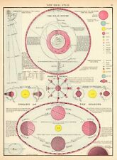 1900 Antique ASTRONOMY Print SEASONS & The SOLAR SYSTEM Gallery Wall Art 6365