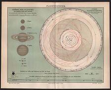 Landkarte map 1908: PLANETENSYSTEM. Wahre Größe Planeten im Verhältnis zur Sonne