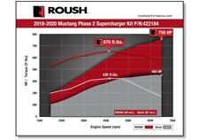 2018 2021 Roush Mustang Phase 1 To Phase 2 Supercharger Upgrade Kit 750hp 422185