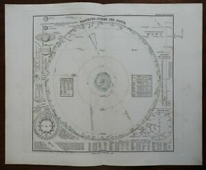 Solar System Planetary Orbits Lunar Phases 1876 Berghaus astronomical chart map