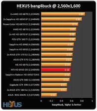 XFX AMD Radeon HD 6950 / Bitcoins Mining 2GB