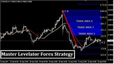 Forex Indicator Forex Trading System Best mt4 Trend Strategy -Levelator Master