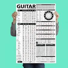 Guitar Reference Poster Beginner Guitarist Educational Guide Chord Scale Formula