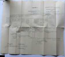 India 1923 Court submission of the family tree of the Nawabs of Surat