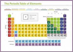 Periodic Table of Elements Poster Art Print A0 A1 A2 A3 A4 Maxi