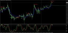 forex indicator per  mt4 supp&res