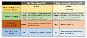 4-UK - User's Manual - 24 - What Glaze to Buy Powder or Liquid Instruction