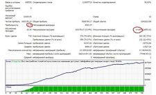 Profitable Forex EA (expert advisors) NIGHT SCALPER  for MT4