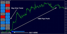 FX Eagle Forex System Indicator MT4 Signal Strategy - Profitable Trading System