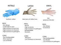 Latex - Vinyl Gloves S - M - L - XL  Powder Free Examination Gloves [CLEARANCE]
