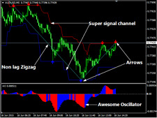 Forex Indicator Forex Trading System Best mt4 Trend Strategy - Magic Scalping