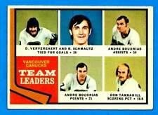 1974-75 Topps VANCOUVER CANNUCKS Team Leaders (vg-ex)