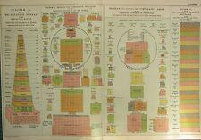 1912 gran Cuadro Antiguo ~ diagrama de poblaciones comparativa relativa tonelaje