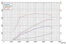 MTM Audi S7 Chiptuning M-Cantronic 4G 4.0 V8 TÜV Garantie 555PS 409KW 700NM C7