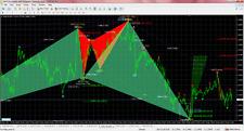 Forex Indicator Harmonic Swing Projection Indicator MT4