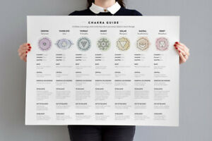 Chakra Chart Print Meditation Art Wall Poster Yoga Well Being Guide Home Decor