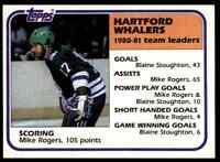 1981-82 TOPPS HOCKEY SET BREAK MIKE ROGERS HARTFORD WHALERS #53