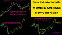 Forex Indicator MOVING AVERAGE NEXT GENERATION for MT4 ,  100% No Repaint