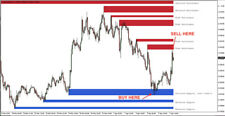 Support & Resistance Indicator -  Forex Mt 4 Indicator