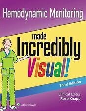Hemodynamic Monitoring Made Incredibly Visual (Incredibly Easy!...