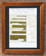 TITANIC FRAMED REPRODUCTION LARGE PRINT DETAILS OF LOSS OF LIFE ON RMS TITANIC
