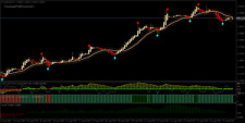 Traveller Swing Trading Strateg - Forex Trading System for MT4