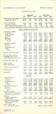 Pennsylvania Railroad Company Financial Highlights 1964 10/29/64