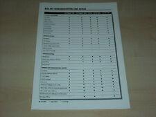 50850) Alfa Romeo GTV technischen Daten & Ausstattungen Prospekt 09/1997