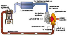 """""""E-Book Free Gratis kostenlos Ebook only Text Umsonst Einbau Turbolader Turbo"""""""