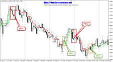 Trading Strategy | Trading Systems | Forex Indicators - Ozymandias Indicator
