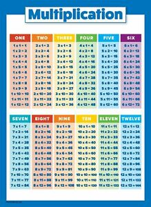 Multiplication Table Poster for Kids - Educational Times Table Chart for Math...