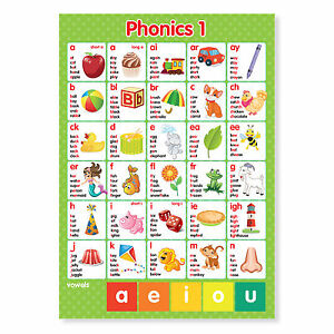 Phonics Phonemes Graphemes Letters & Sounds Wall POSTER x2 A4