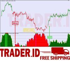 Forex Indicator DIV STOCHV Trading System For Metatrader 4 - Send via E-Mail