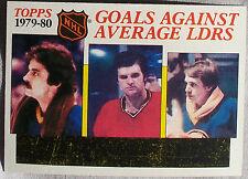 1980 Topps Goals Against Average Leaders Bob Sauve Denis Herron Don Edwards   A1
