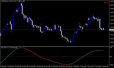 Forex MACD TMA Centered TT Indicator - Forex Trading System for MT4