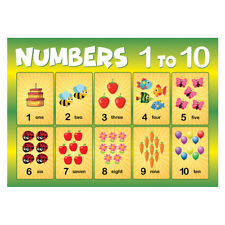 Numbers 1 to 10 Poster, First Learning, Kids Children Classroom School Nursery