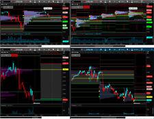 Market Value Areas Indicator for ThinkorSwim